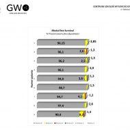 Ewaluacja GWO 2017 - 4